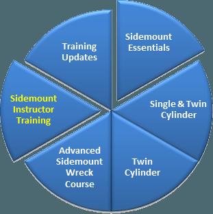 sidemount-development-chart-steve-martin